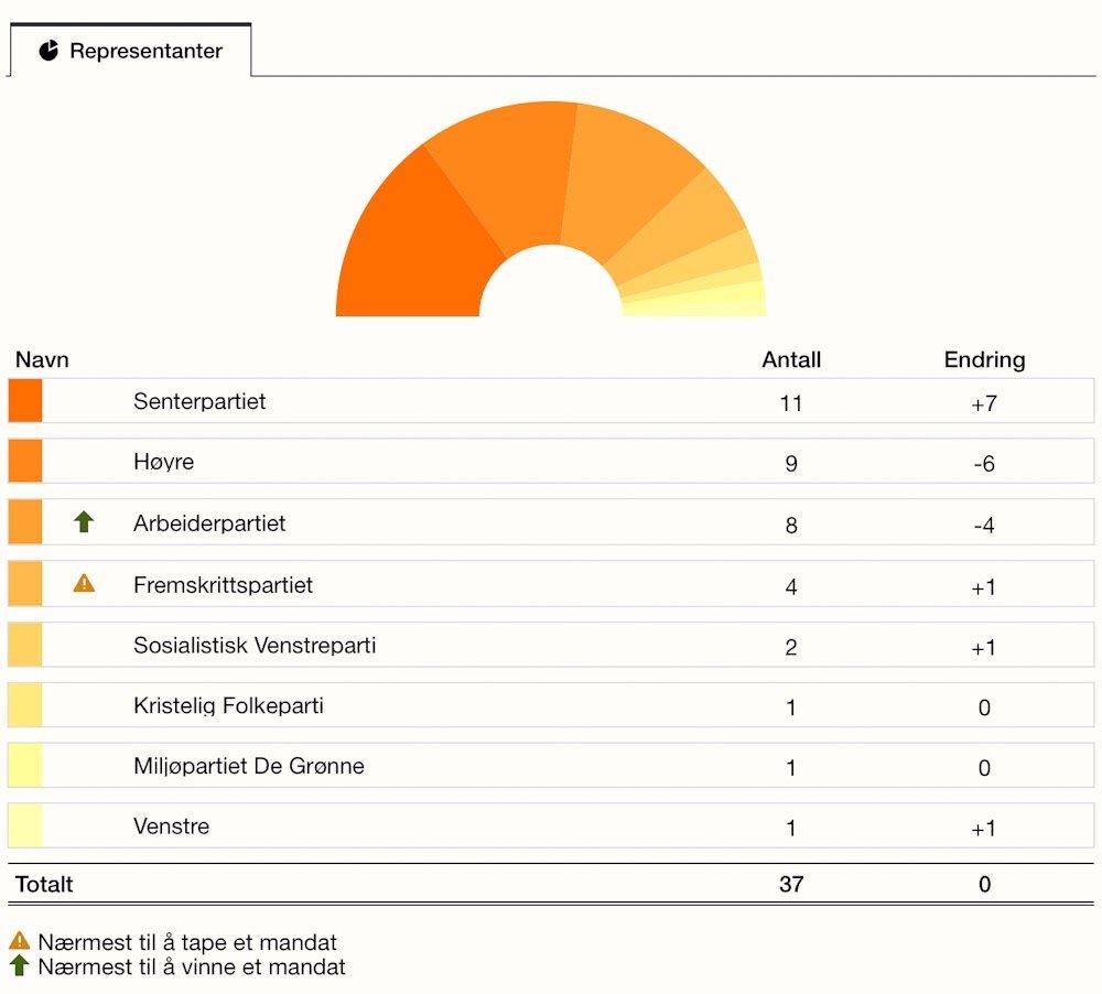 Senterpartiet - Øvre Eikers ubestridte valgvinner 1