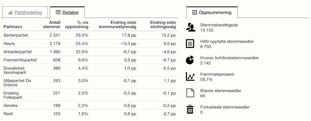 Senterpartiet - Øvre Eikers ubestridte valgvinner 4