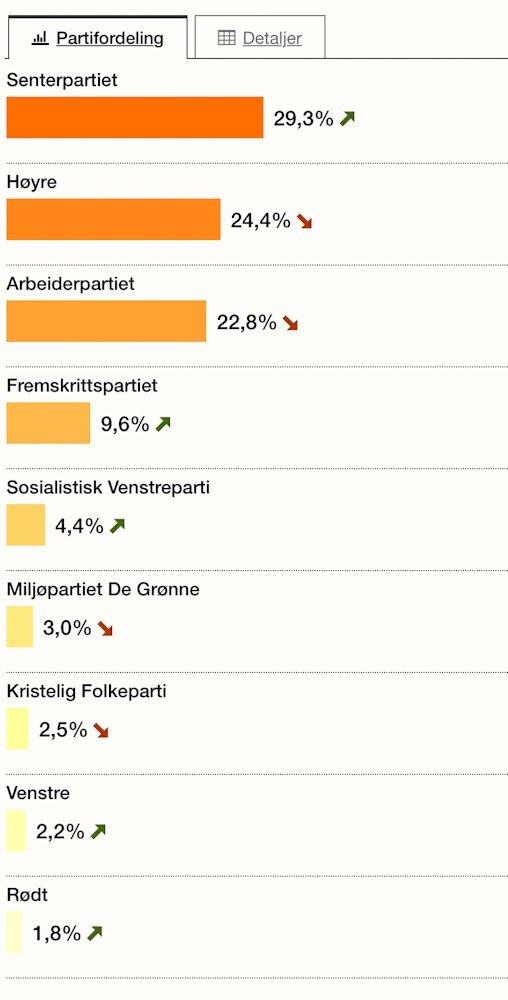 Senterpartiet - Øvre Eikers ubestridte valgvinner 3
